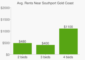 Graph of average rent prices for Southport Gold Coast