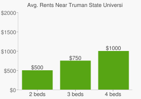 Graph of average rent prices for Truman State University