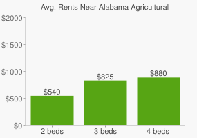 Graph of average rent prices for Alabama Agricultural and Mechanical University