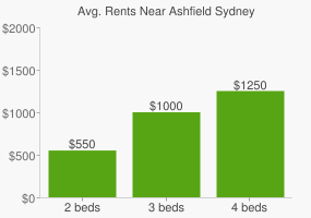 Graph of average rent prices for Ashfield Sydney
