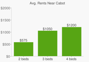 Graph of average rent prices for Cabot