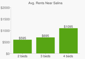 Graph of average rent prices for Salina