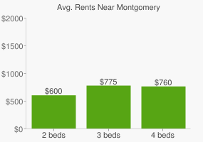 Graph of average rent prices for Montgomery