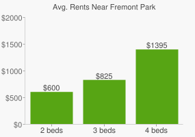 Graph of average rent prices for Fremont Park