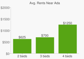 Graph of average rent prices for Ada