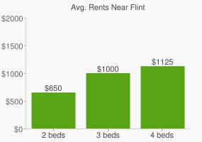Graph of average rent prices for Flint