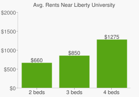 Graph of average rent prices for Liberty University