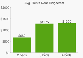 Graph of average rent prices for Ridgecrest