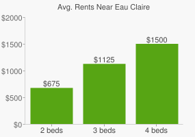 Graph of average rent prices for Eau Claire