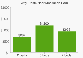 Graph of average rent prices for Mosqueda Park