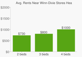 Graph of average rent prices for Winn-Dixie Stores Headquarters