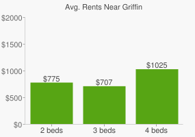 Graph of average rent prices for Griffin