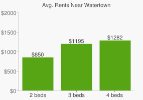 Graph of average rent prices for Watertown