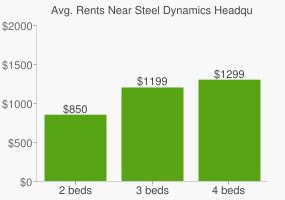 Graph of average rent prices for Steel Dynamics Headquarters