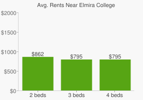 Graph of average rent prices for Elmira College
