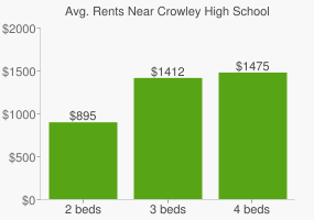Graph of average rent prices for Crowley High School