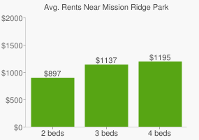 Graph of average rent prices for Mission Ridge Park