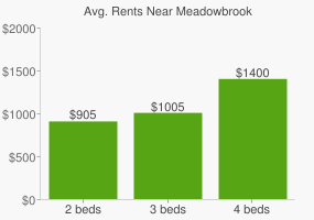 Graph of average rent prices for Meadowbrook