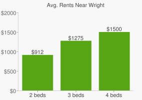 Graph of average rent prices for Wright