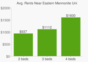 Graph of average rent prices for Eastern Mennonite University