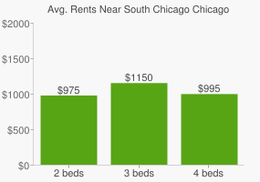 Graph of average rent prices for South Chicago Chicago
