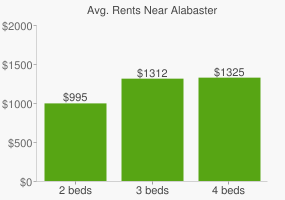 Graph of average rent prices for Alabaster