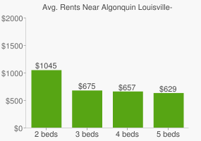 Graph of average rent prices for Algonquin Louisville-Jefferson