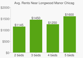 Graph of average rent prices for Longwood Manor Chicago