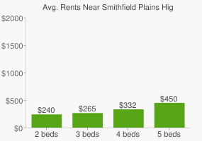 Graph of average rent prices for Smithfield Plains High School