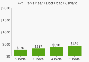 Graph of average rent prices for Talbot Road Bushland Conservation Area