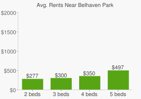 Graph of average rent prices for Belhaven Park