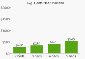 Graph of average rent prices for Maitland