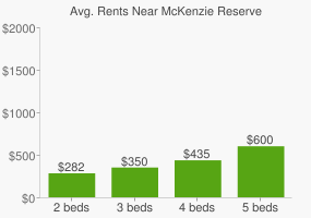 Graph of average rent prices for McKenzie Reserve