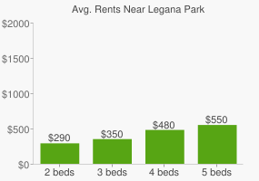 Graph of average rent prices for Legana Park