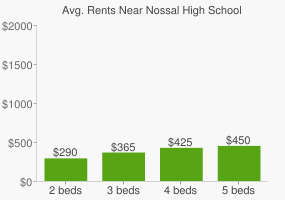 Graph of average rent prices for Nossal High School