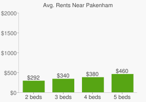 Graph of average rent prices for Pakenham