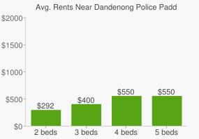Graph of average rent prices for Dandenong Police Paddocks Reserve