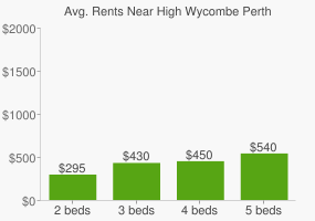 Graph of average rent prices for High Wycombe Perth