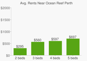 Graph of average rent prices for Ocean Reef Perth