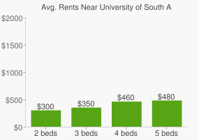 Graph of average rent prices for University of South Australia