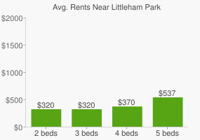 Graph of average rent prices for Littleham Park