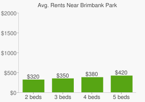 Graph of average rent prices for Brimbank Park
