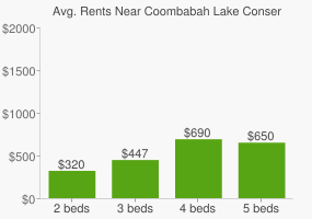 Graph of average rent prices for Coombabah Lake Conservation Park