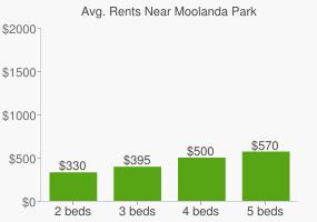 Graph of average rent prices for Moolanda Park