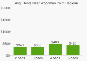 Graph of average rent prices for Woodman Point Regional Park