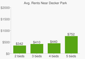 Graph of average rent prices for Decker Park