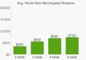 Graph of average rent prices for Morningside Brisbane