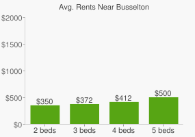 Graph of average rent prices for Busselton