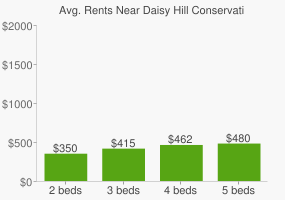 Graph of average rent prices for Daisy Hill Conservation Park