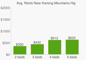 Graph of average rent prices for Kariong Mountains High School